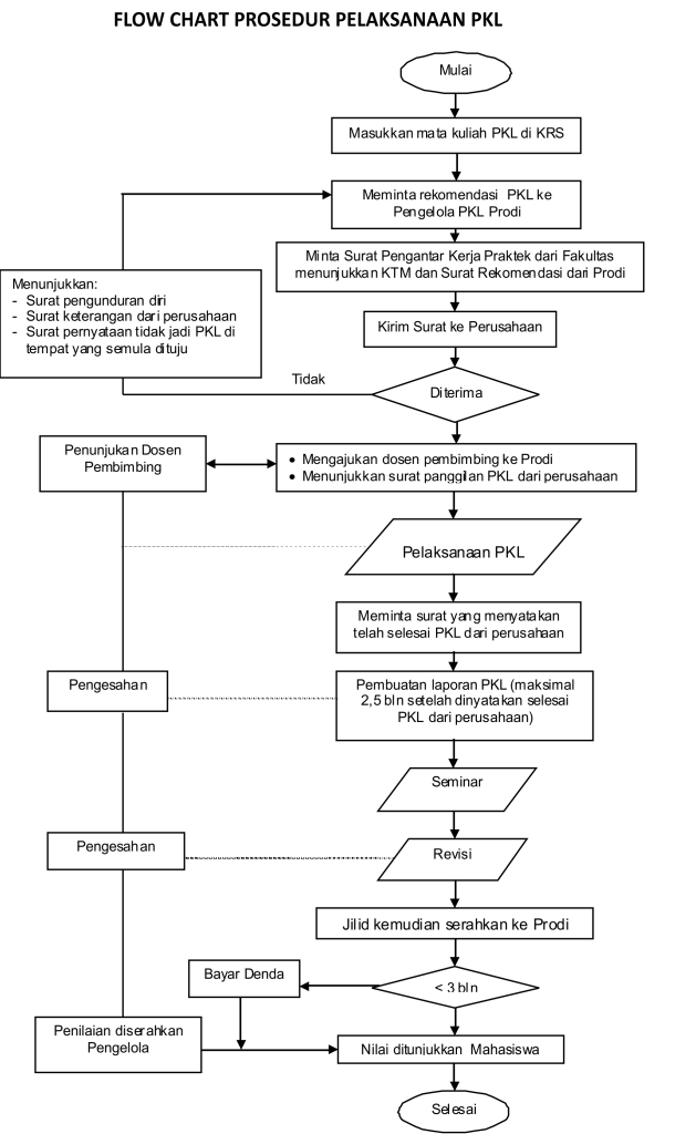 Flow Chart PKL magang industri 7