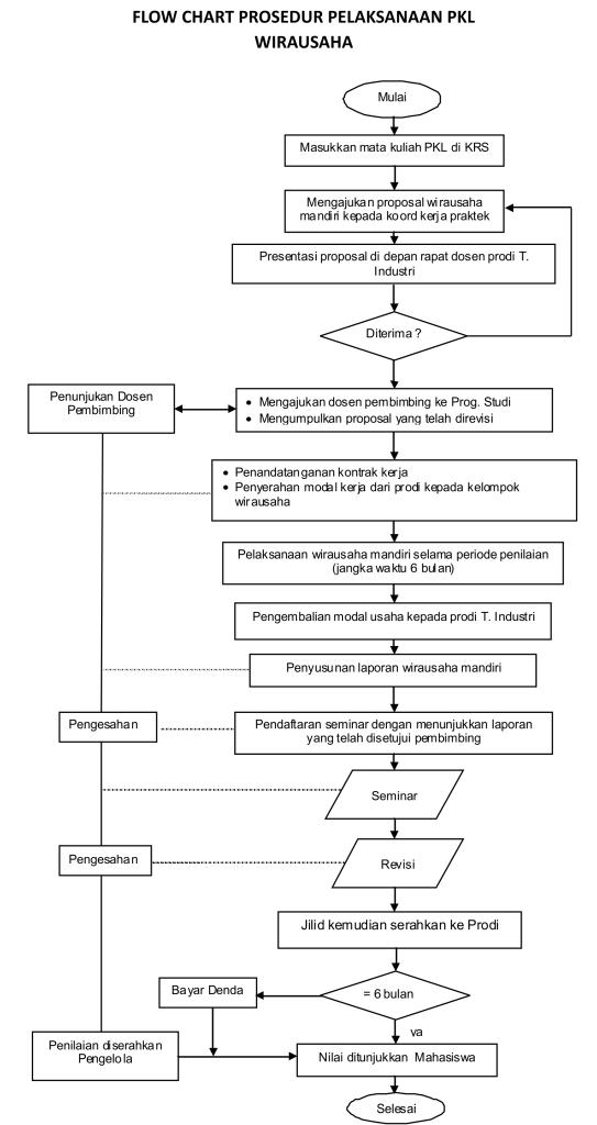 flowchart PKL wirausaha 2